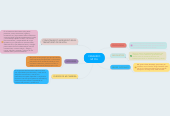 Mind map: CREANDO MI PLE