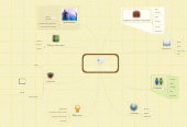 Mind map: MI PLE (PERSONAL LEARNING ENVIRONMENT)