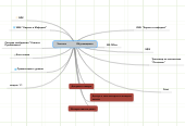 Mind map: Учитель                Обучающиеся