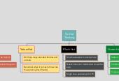Mind map: Six Hat Thinking