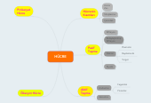 Mind map: HÜCRE