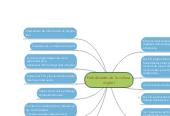 Mind map: Habilidades de la culturadigital