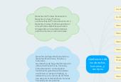 Mind map: clasificacion de los derechos humenos, y sus tipos