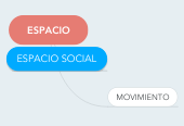 Mind map: CLASE INVERTIDA (Flipped Classroom)