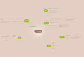 Mind map: Peggy