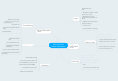 Mind map: Early Childhood Literacy Development