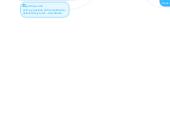 Mind map: Unidad III: Incursiono en la cultura digital.