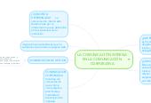 Mind map: LA COMUNICACIÓN INTERNA EN LA COMUNICACIÓN CORPORATIVA