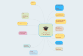 Mind map: Escogencia de la carrera