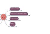 Mind map: MI P.L.E