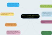 Mind map: DECIDÍ ESTUDIAR PSICOLOGIA EN LA UNAD