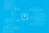 Mind map: Synthesis