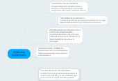 Mind map: PROBLEMA ECONÓMICO