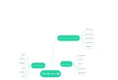 Mind map: Профессии
