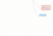 Mind map: Organisation d'un concert au collège