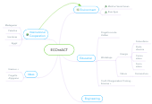 Mind map: ECOntACT