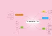 Mind map: MARI CARMEN'S PLE