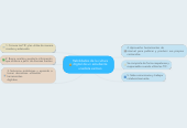 Mind map: Habilidades de la cultura digital de un estudiante unadista exitoso