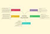 Mind map: Financing Schools: Equity or Privilege?   Position 1: Equitable educational spending is a matter of justice