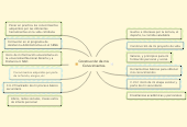 Mind map: Construcción de mis  Conocimientos.