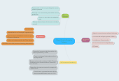 Mind map: Maria Camila Gonzalez