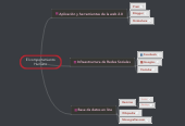 Mind map: El comportamiento Humano