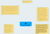 Mind map: COMO ESCOGÍ MI CARRERA