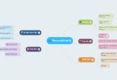 Mind map: Cibercultura Evaluacion Final jessica pinzon