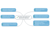 Mind map: Основные характеристикипроектного обучения