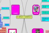 Mind map: EL EMPLEO / SUBEMPLEO