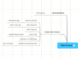 Mind map: Video Process