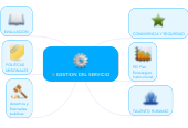 Mind map: GESTION DEL SERVICIO