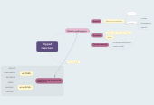 Mind map: Flipped