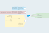 Mind map: My Mental Model