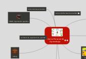 Mind map: Entorno Personal de Aprendisaje