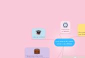Mind map: La manera de como entre a la UNAD