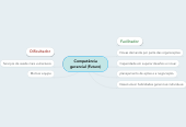 Mind map: Competência gerencial (Futuro)