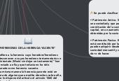 Mind map: DIVERSOS TIPOS DE PATRIMONIO