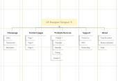 Mind map: UX Designer Sangsun Yi