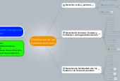 Mind map: Clasificación de los derechos humanos: