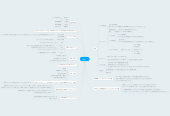 Mind map: 岡崎一
