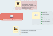 Mind map: AULA INVERTIDA (Flipped Classroom)