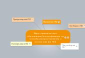 Mind map: Виды программного обеспечения (классификация по способу распространения и использования ПО)