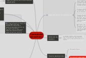 Mind map: Concepto de Saneamiento