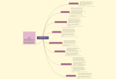 Mind map: INTELIGENCIAS MULTIPLES(Howard Gardner)