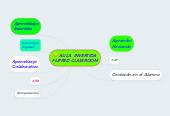 Mind map: AULA INVERTIDA FLIPPED CLASSROOM
