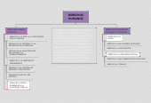 Mind map: DERECHOSHUMANOS