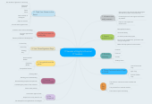 Mind map: 11 Secrets of Highly Influential IT Leaders