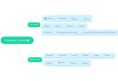 Mind map: Integration Systems