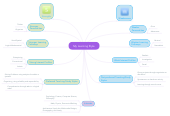 Mind map: My Learning Style